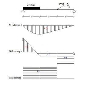 Momen Gaya ok 300x286 - Momen Gaya dalam Ilmu Mekanika Teknik