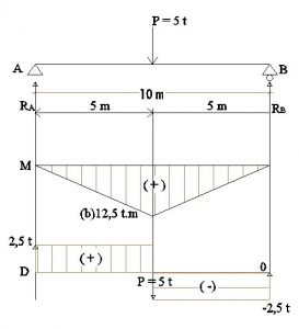 4 273x300 - Mekanika Teknik ( Statis Tertentu ) Part 2