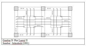 Plat Lantai 300x160 - Struktur Bangunan Beserta Fungsinya