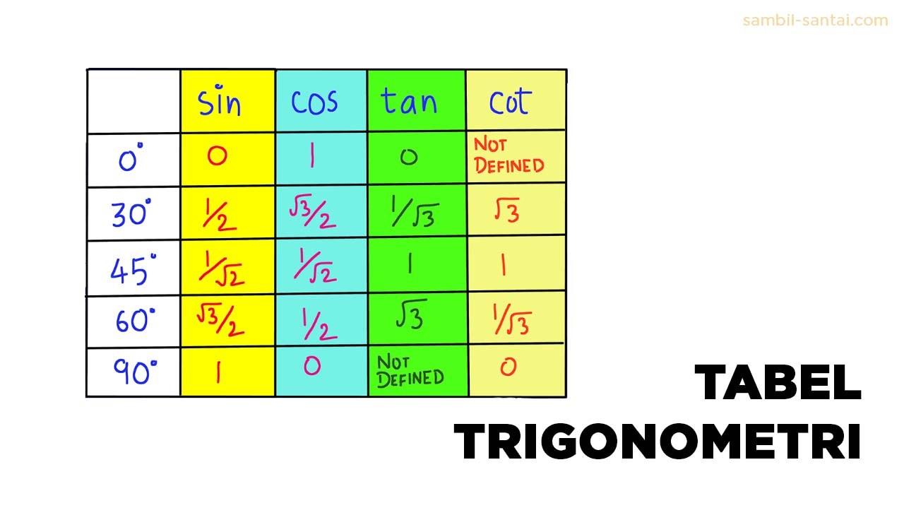 Ketahui Sudut Istimewa Dalam Trigonometri Lengkap - Sudut Istimewa Dalam Trigonometri Lengkap