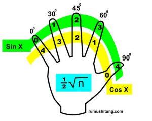 sudut 3 300x240 - Sudut Istimewa Dalam Trigonometri Lengkap