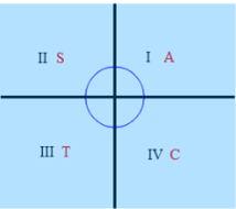 sudut - Sudut Istimewa Dalam Trigonometri Lengkap