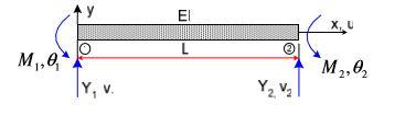 1 1 - Metode Elemen Hingga ( Struktur Beam )