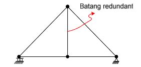 1 - Metode Elemen Hingga ( Struktur Truss )